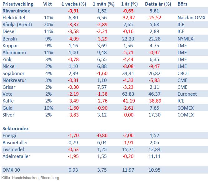 Handelsbanken råvaruindex 7 december 2012