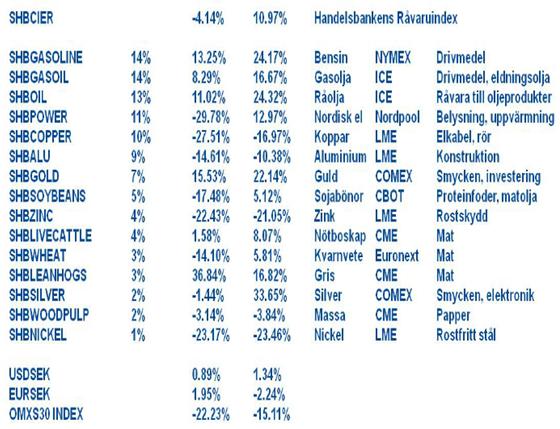 Handelsbankens Råvaruindex - 7 oktober 2011
