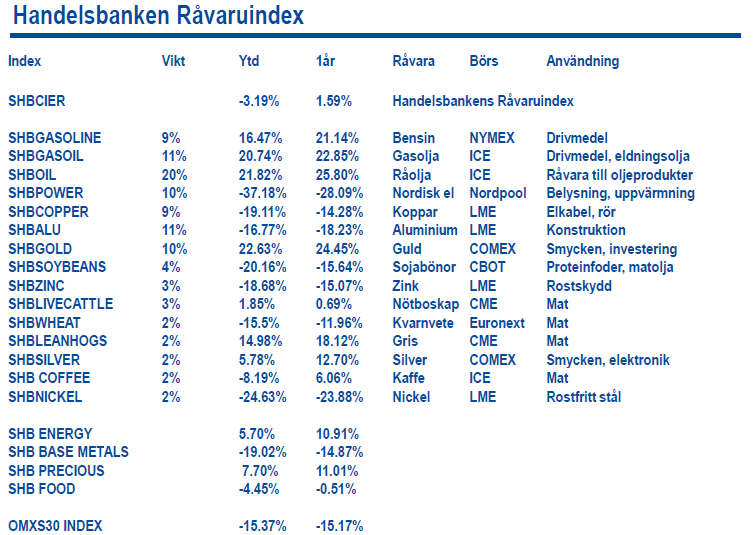 Handelsbanken Råvaruindex den 9 december 2011