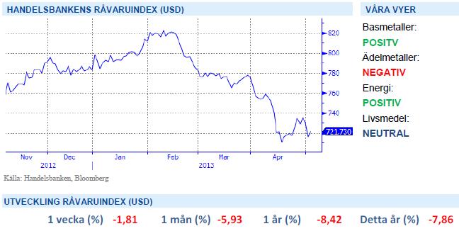 Handelsbankens råvaruindex - 3 maj 2013