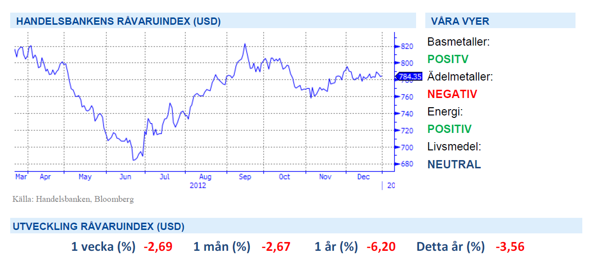 Handelsbanken råvaruindex 5 april 2013