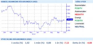 Handelsbankens råvaruindex 11 oktober 2013