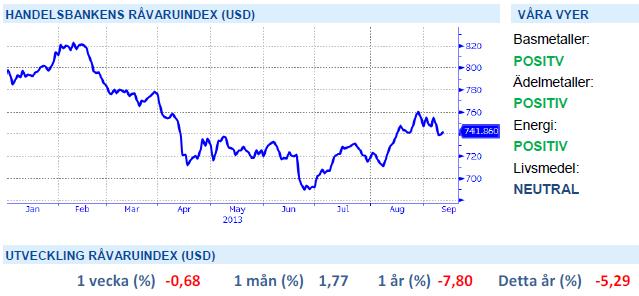 Handelsbankens råvaruindex i USD
