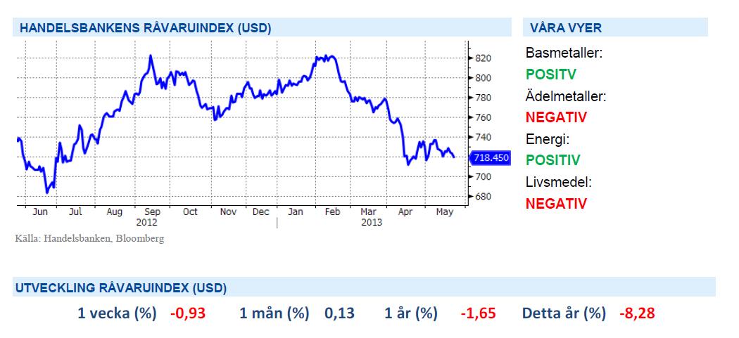 Handelsbankens råvaruindex i USA