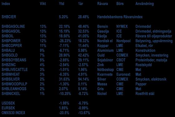Handelsbanken Råvaruindex