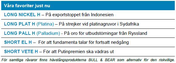 Handelsbanken-produkter