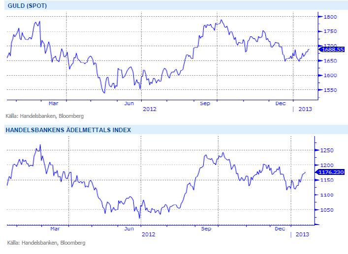Handelsbankens ädelmetallindex - Guld spotpris