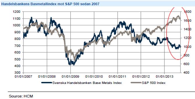 Handelsbankens basmetallindex mot S&P 500