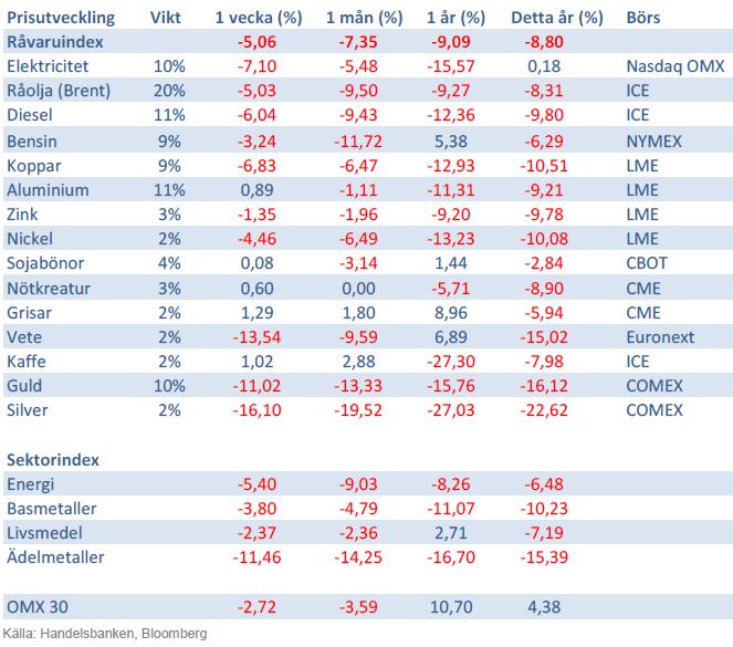 Handelsbankens index på råvaror