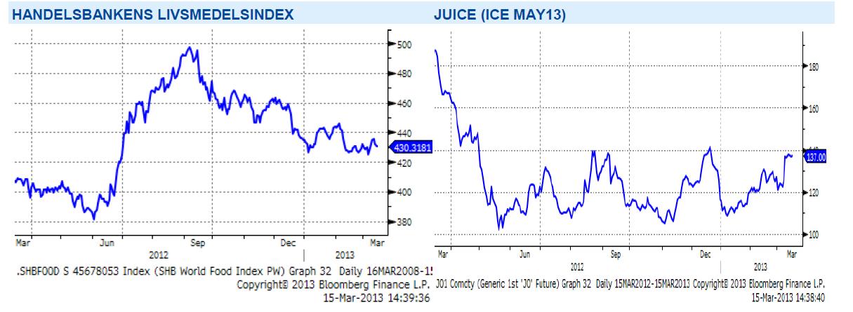 Handelsbankens livsmedelsindex samt juicepriset