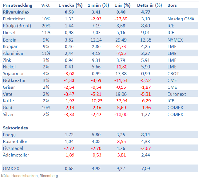 Handelsbankens råvaruindex 15 februari 2013