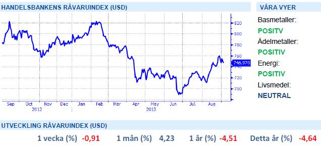 Handelsbankens råvaruindex (USD)