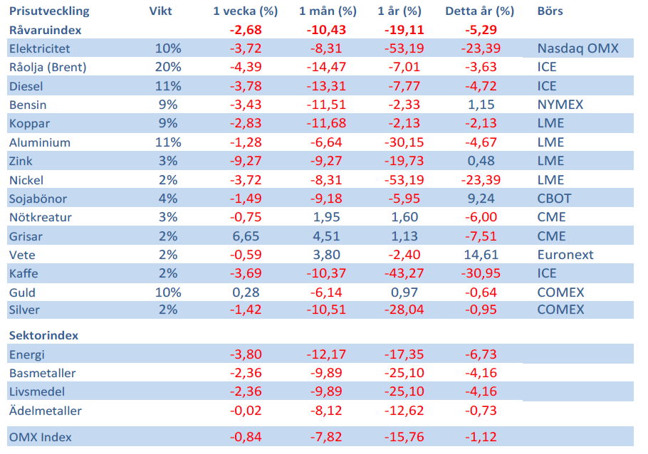 Handelsbankens Råvaruindex den 1 juni 2012