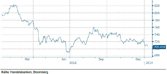 Handelsbankens råvaruindex 10 januari 2014