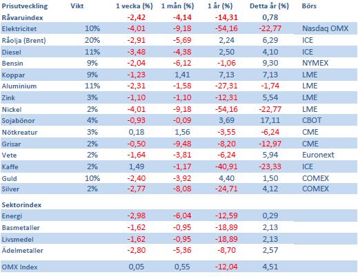 Handelsbankens Råvaruindex den 11 maj 2012