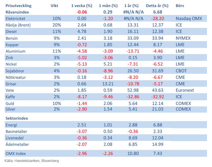 Handelsbankens råvaruindex den 12 oktober 2012