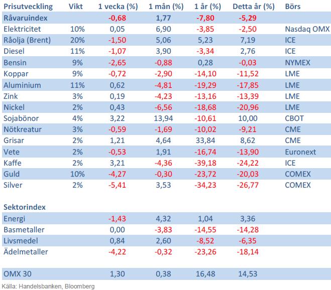 Handelsbankens råvaruindex den 13 september 2013