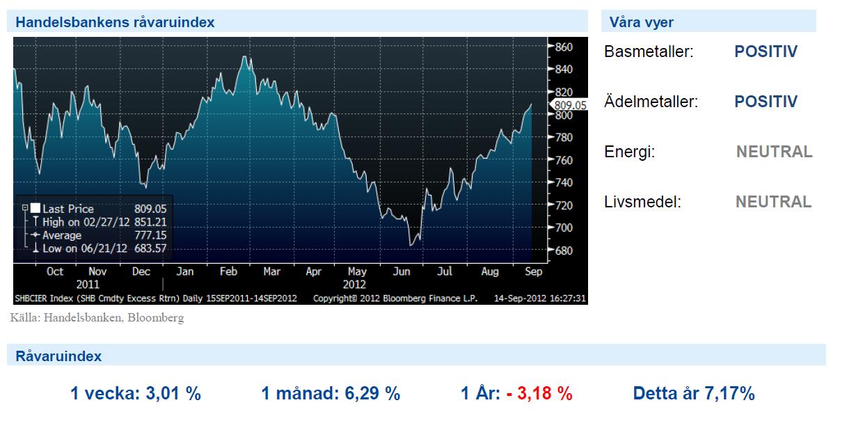 Diagram över Handelsbankens råvaruindex 14 september 2012