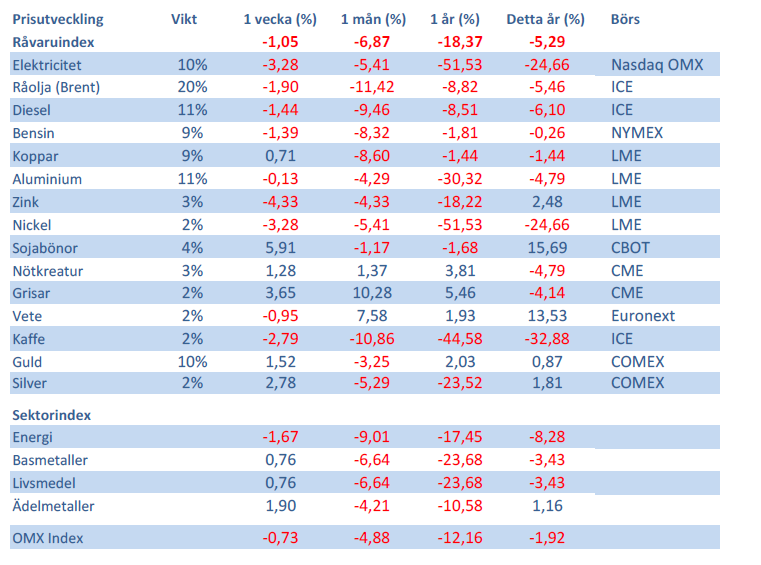 Handelsbankens Råvaruindex 15 juni 2012