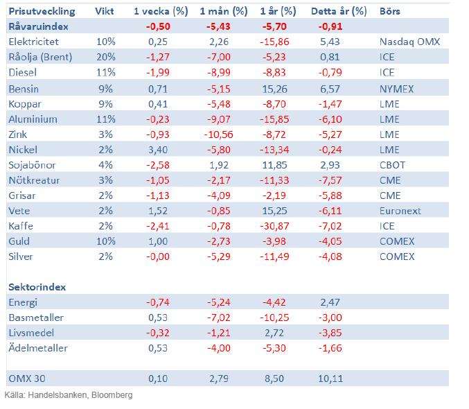 Handelsbankens råvaruindex 15 mars 2013