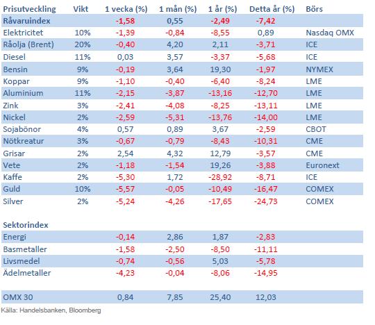 Handelsbankens råvaruindex 17 maj 2013