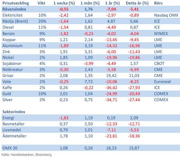 Handelsbankens råvaruindex 18 oktober 2013