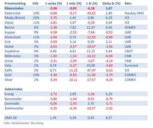 Handelsbankens råvaruindex 22 februari 2013