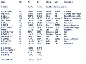 Handelsbankens råvaruindex den 23 december 2011