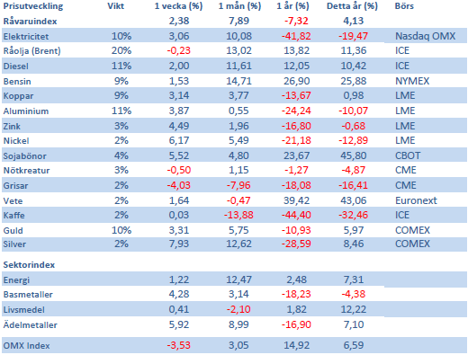 Handelsbankens råvaruindex den 24 augusti 2012