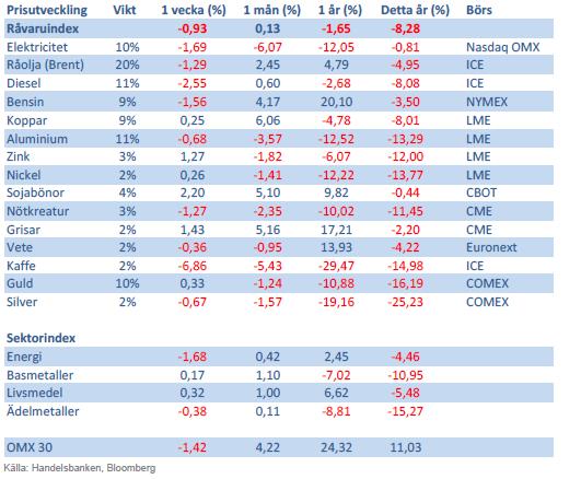 Handelsbankens råvaruindex 24 maj 2013