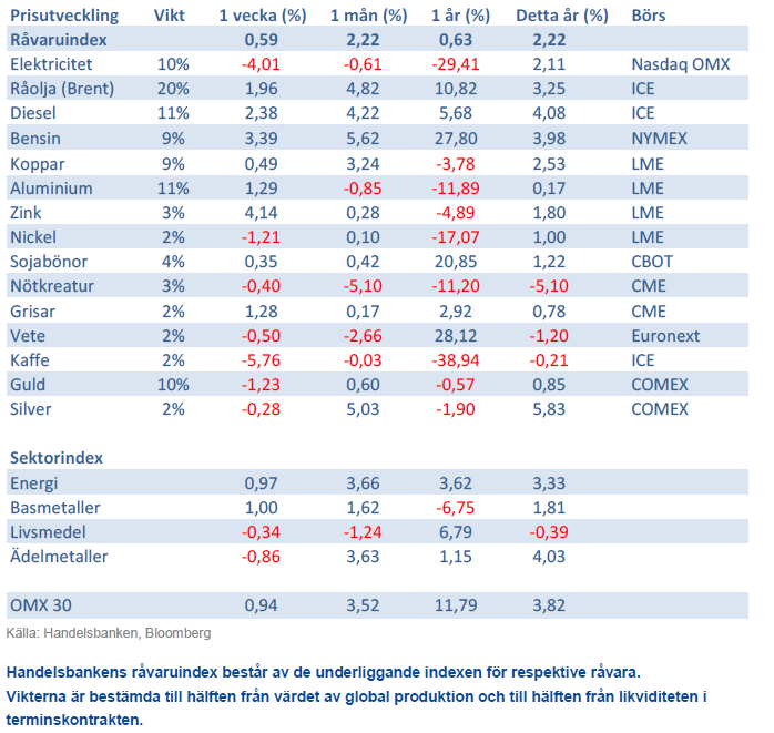 Handelsbankens råvaruindex - 25 januari 2013Handelsbankens råvaruindex - 25 januari 2013