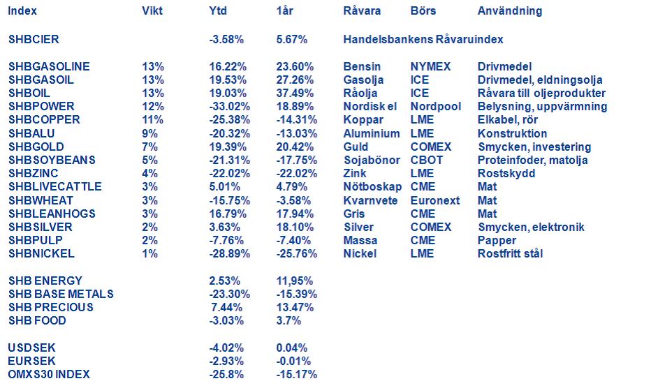 Handelsbankens Råvaruindex - 25 november 2011