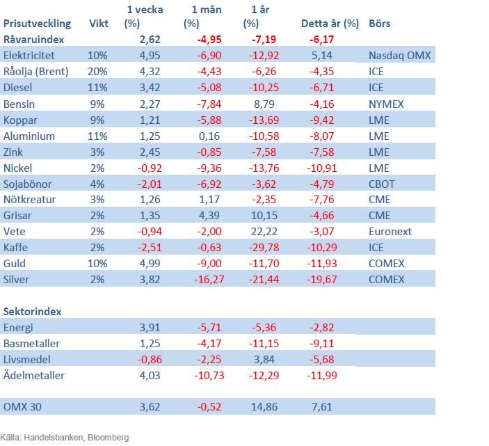 Handelsbankens råvaruindex 26 april 2013