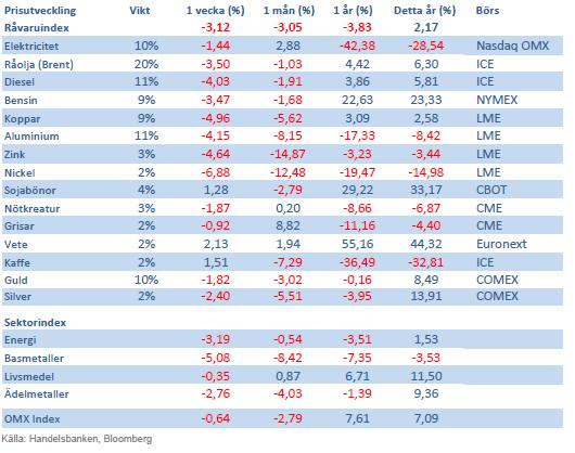 Handelsbankens råvaruindex 26 oktober 2012