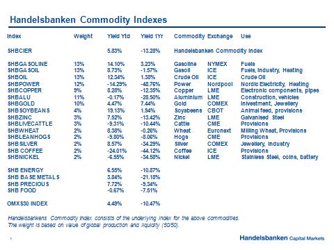 Handelsbankens råvaruindex den 27 april 2012