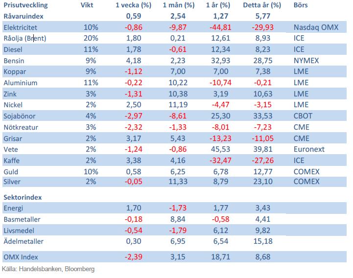 Handelsbankens råvaruindex den 28 september 2012