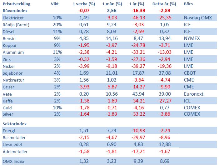 Handelsbankens Råvaruindex den 3 augusti 2012