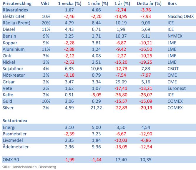 Handelsbankens råvaruindex 30 augusti 2013