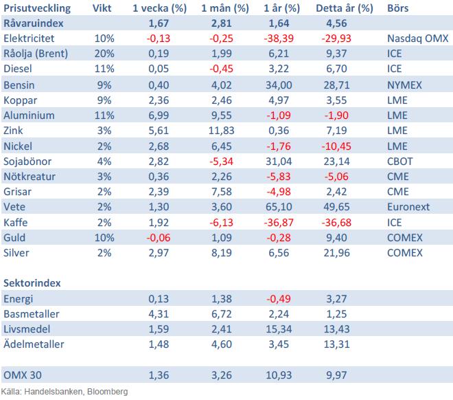 Handelsbankens råvaruindex den 30 november 2012
