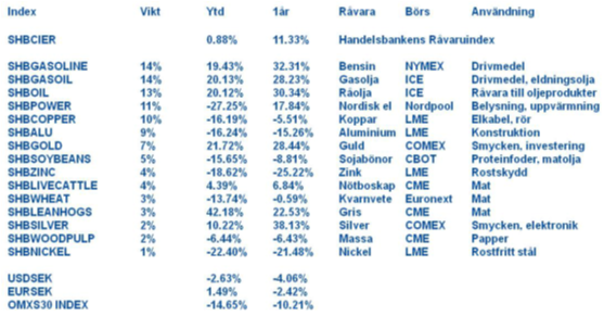 Handelsbankens råvaruindex 4 november 2011