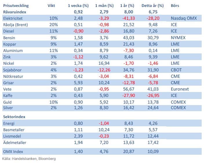 Handelsbankens råvaruindex den 5 oktober 2012