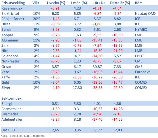 Handelsbankens råvaruindex 6 september 2013
