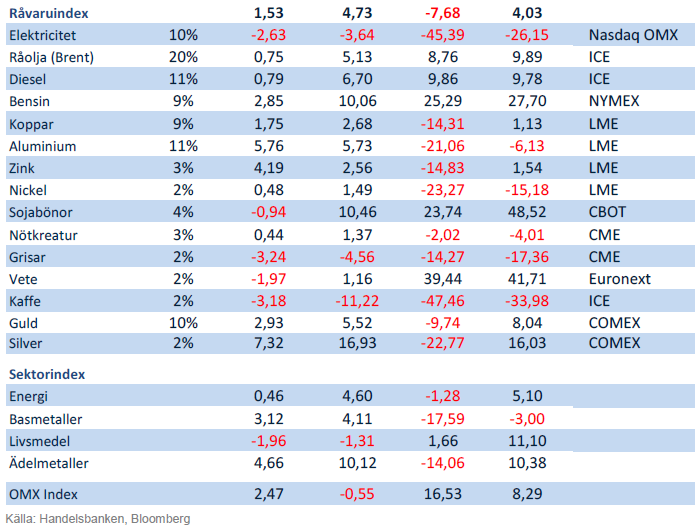 Handelsbankens Råvaruindex 7 september 2012