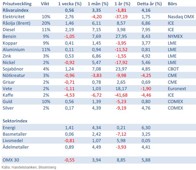 Handelsbankens Råvaruindex den 8 februari 2013