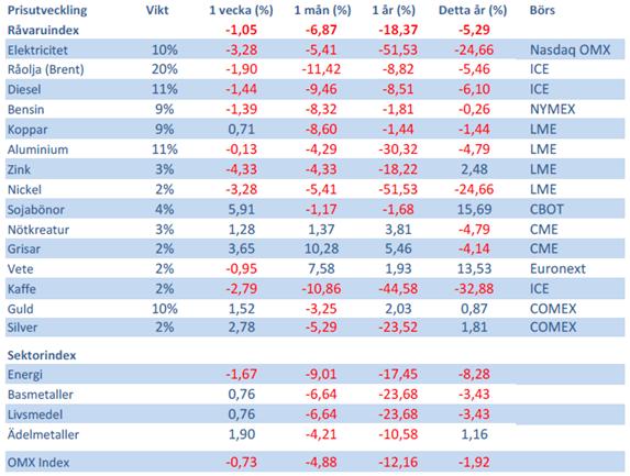 Handelsbankens råvaruindex den 8 juni 2012