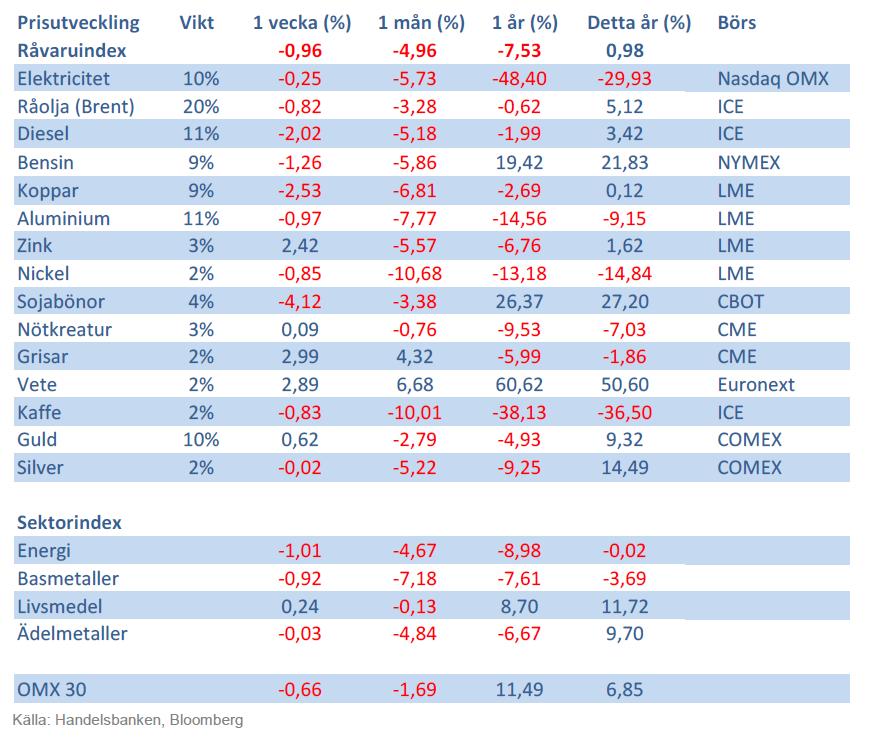 Handelsbankens råvaruindex 9 november 2012
