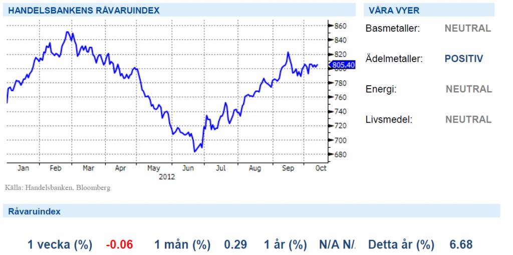 Handelsbankens råvaruindex med graf den 12 oktober 2012