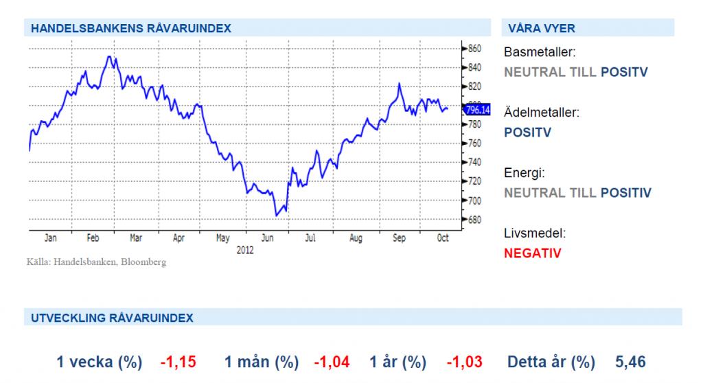 Handelsbankens Råvaruindex - Graf över 2012