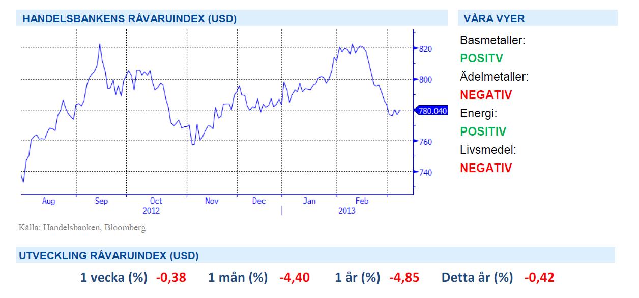 Handelsbankens råvaruindex 8 mars 2013