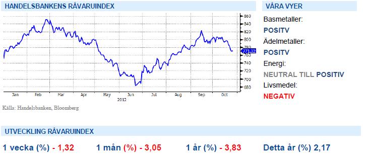 Handelsbankens råvaruindex med graf - 26 oktober 2012